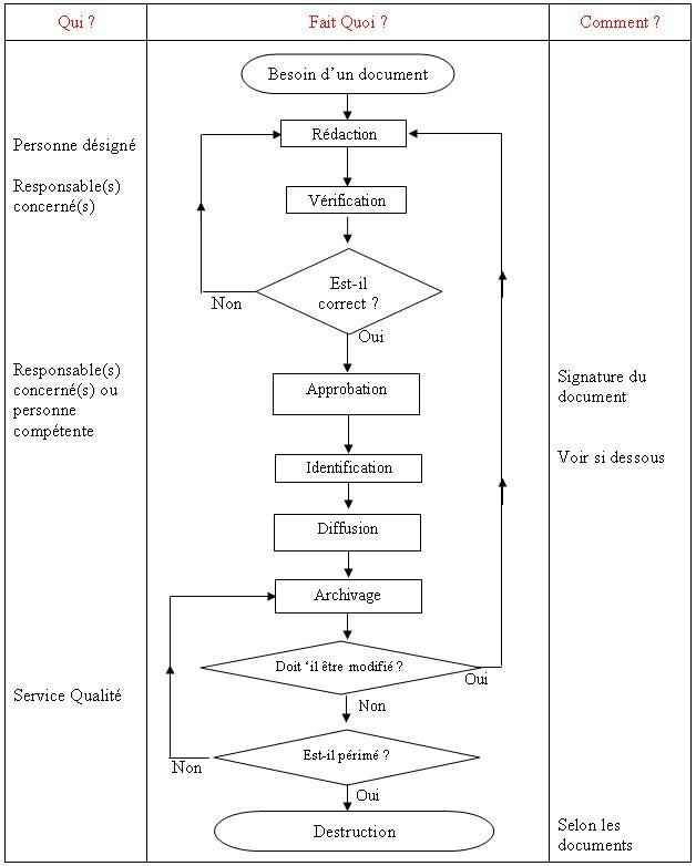 Procédure d'entreprise Procedure